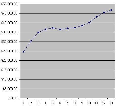 2006 Retirement Nestegg Growth
