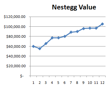 2009 Retirement Nestegg Growth